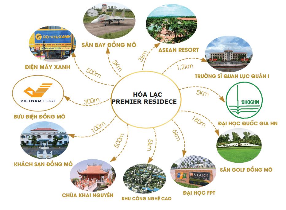 Kết nối vùng Hòa Lạc Premier Residence