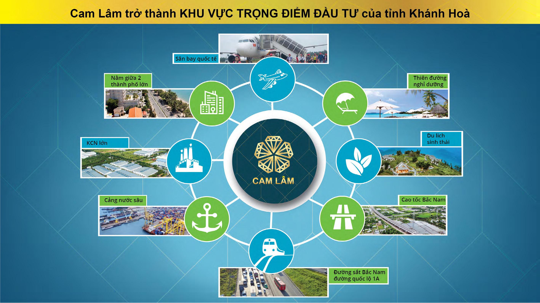 Cam Lâm trở thành khu vực trọng điểm đầu tư của tỉnh Khánh Hòa